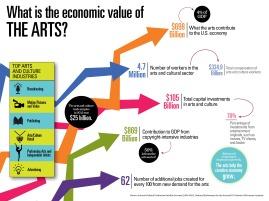 nea-infographics-economic-value1 (1)